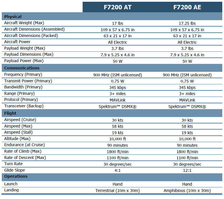 Altavian NOVA F7200 - Unmanned Systems Source
